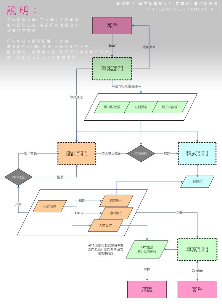 企劃人員通常不懂程式和資料庫運作的邏輯和關聯性。 所以這個流程圖是畫給程式人員和網頁設計師一起看的 (不會給客戶)。 記得同樣類型的流程,在流程圖中要統一樣式或符號。若不是太專業的要求時,並沒有硬性規定符號的樣式。 . 2. 網路活動專案(前置作業流程圖)。 網路廣告(活動),包含了「媒體購買、專案企劃、創意設計」這三個執行分工。 若沒深入接觸過網路活動,其實很難想像這樣一個巨大的流程圖只是規劃了「前置作業流程」而已。某些專案甚至會把「前置作業」拉到2個月之久。 這個流程圖當中我們把工作流程切成三個區塊來
